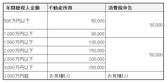 不動産所得及び消費税の申告