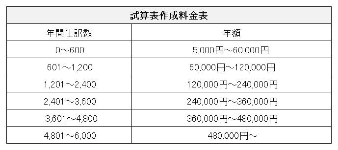 料金表(オプション)試算表作成