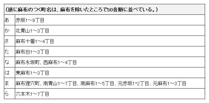 minatoku02